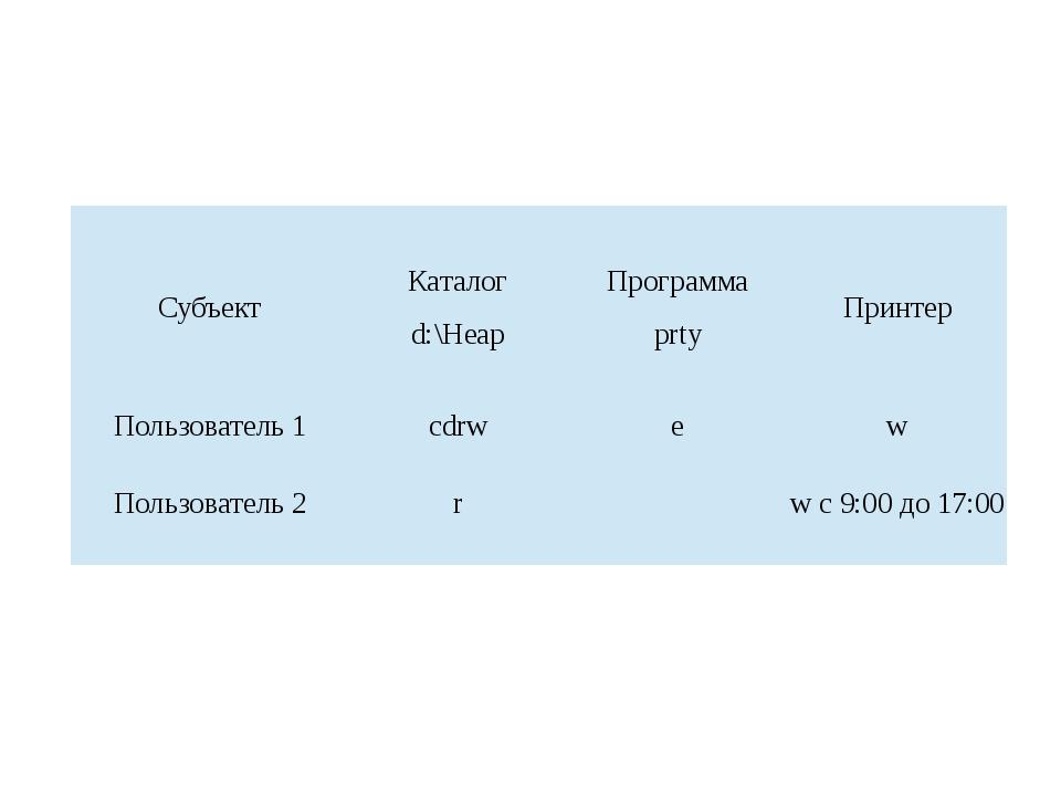Субъект Каталог d:\Heap Программа prty Принтер Пользователь 1 сdrw е w Пользо...