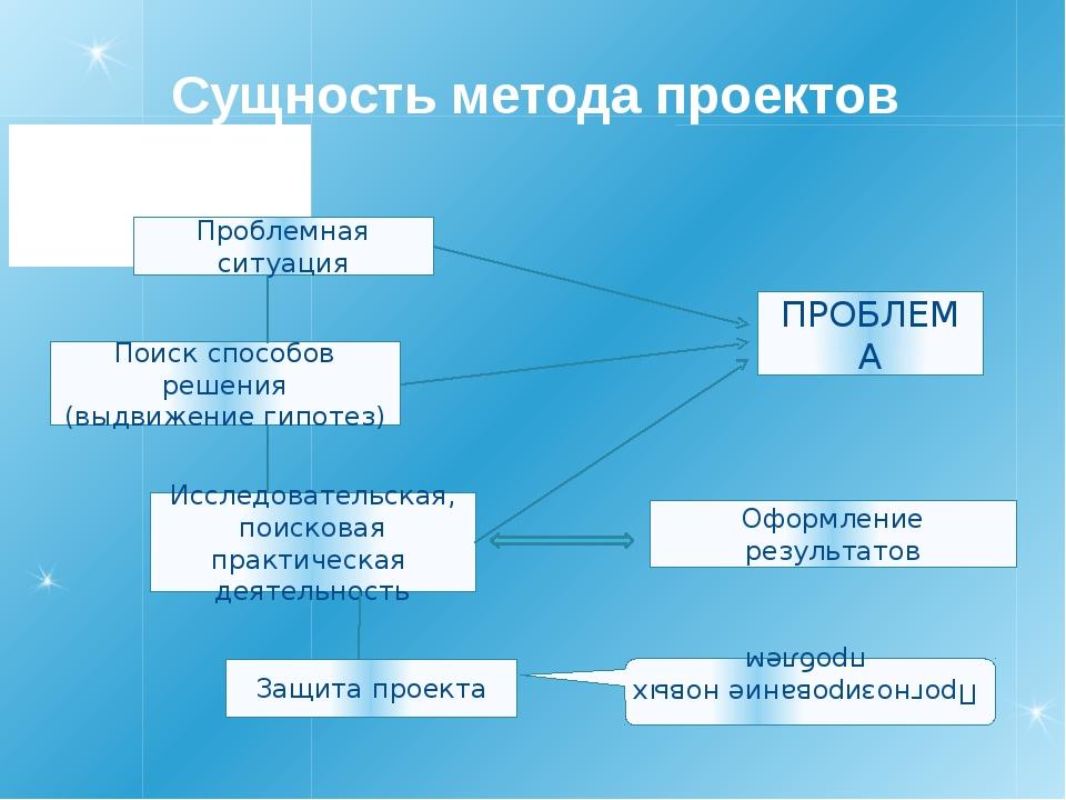 Сущность метода проектов Проблемная ситуация Поиск способов решения (выдвижен...