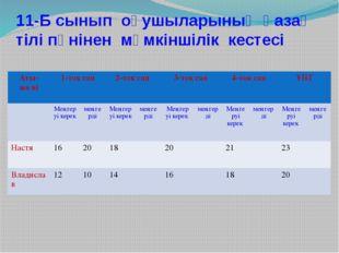 11-Б сынып оқушыларының қазақ тілі пәнінен мүмкіншілік кестесі Аты-жөні 1-тоқ