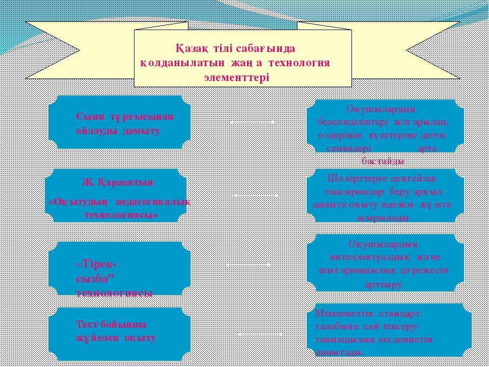 Қазақ тілі сабағында қолданылатын жаңа технология элементтері Сыни тұрғысына...