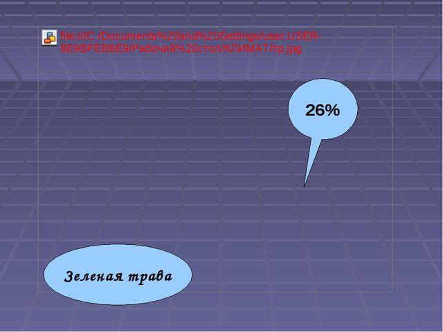 26% Зеленая трава