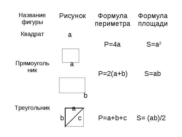 Название фигурыРисунокФормула периметраФормула площади Квадрат a  P=4a...