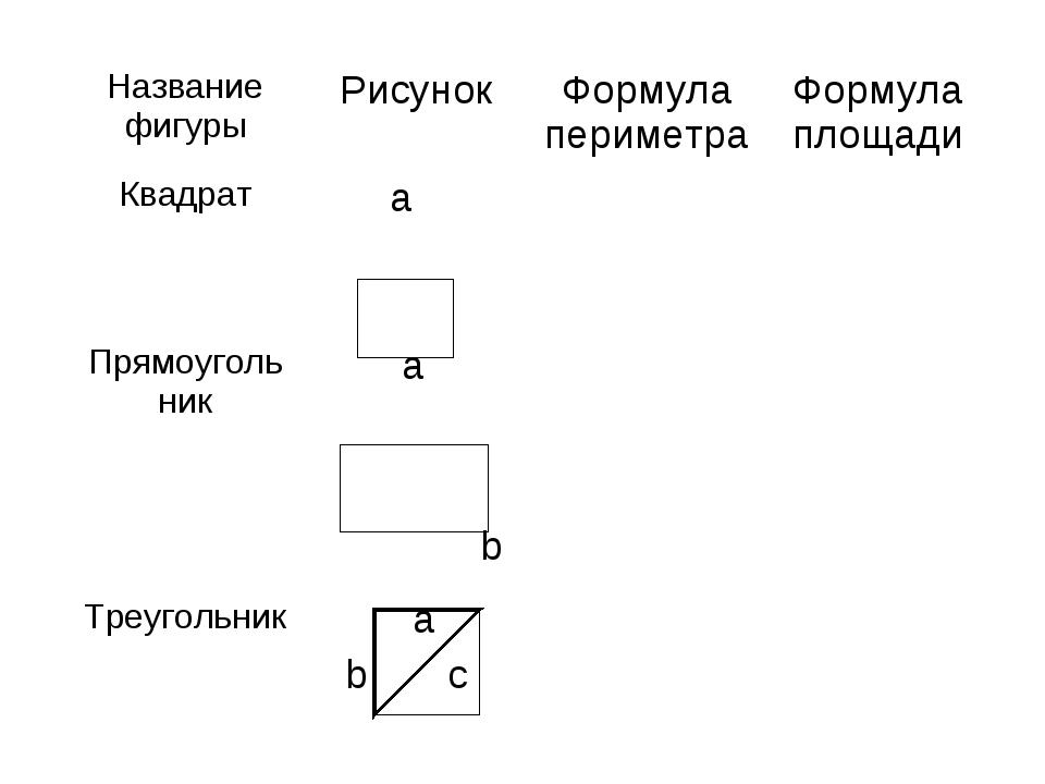 Название фигурыРисунокФормула периметраФормула площади Квадрат a  Прям...
