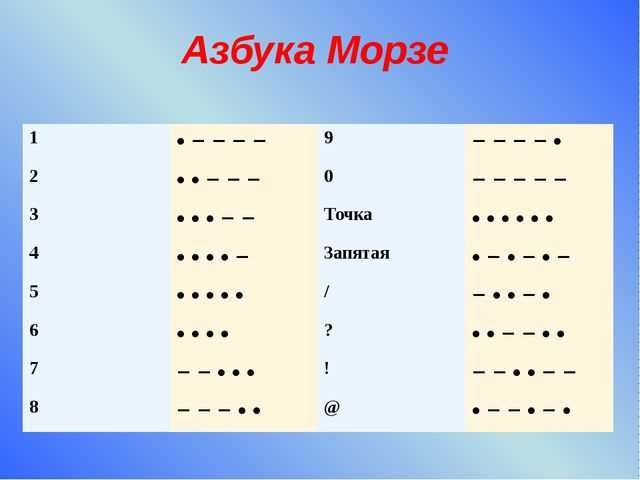 Азбука Морзе 1 • − − − − 9 − − − − • 2 • • − − − 0 − − − − − 3 • • • − − Точк...