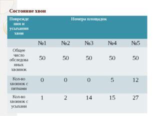 Состояние хвои Повреждения и усыхания хвои Номера площадок №1 №2 №3 №4 №5 Общ