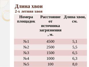 Длина хвои 2-х летняя хвоя Номера площадок Расстояние от источника загрязнени