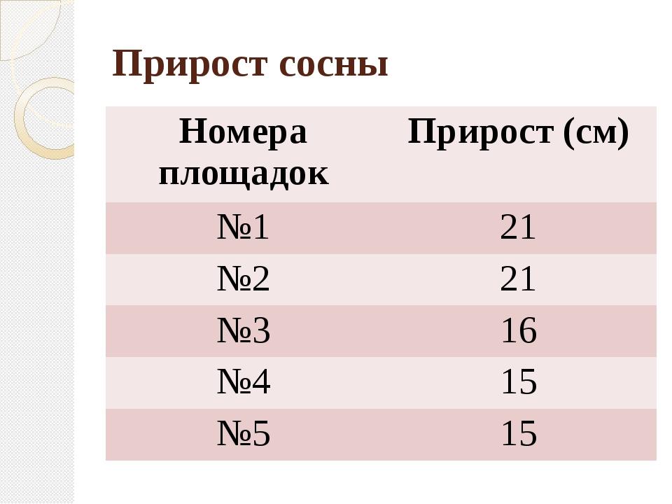 Прирост сосны Номера площадок Прирост (см) №1 21 №2 21 №3 16 №4 15 №5 15