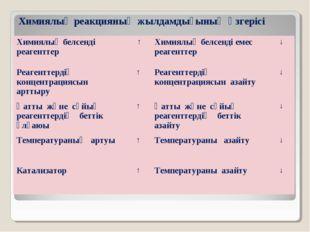 Химиялық реакцияның жылдамдығының өзгерісі Химиялық белсенді реагенттер ↑Хи