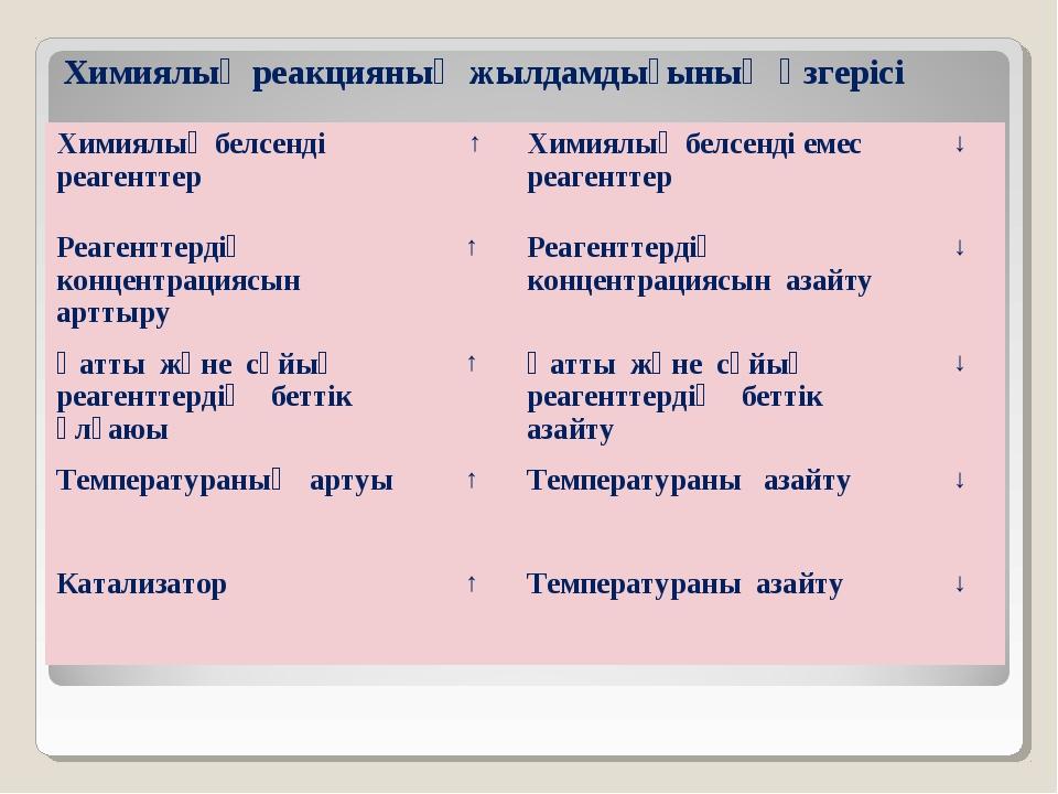 Химиялық реакцияның жылдамдығының өзгерісі Химиялық белсенді реагенттер ↑Хи...