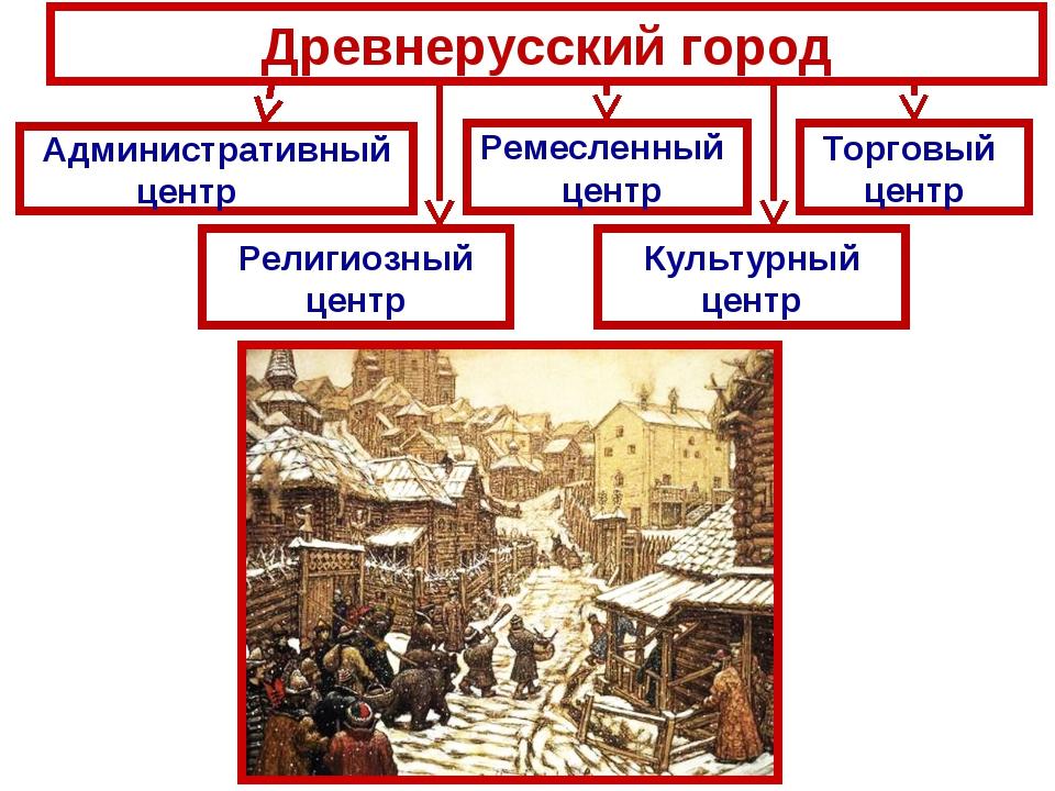 Древнерусский город Административный центр Ремесленный центр Торговый центр Р...