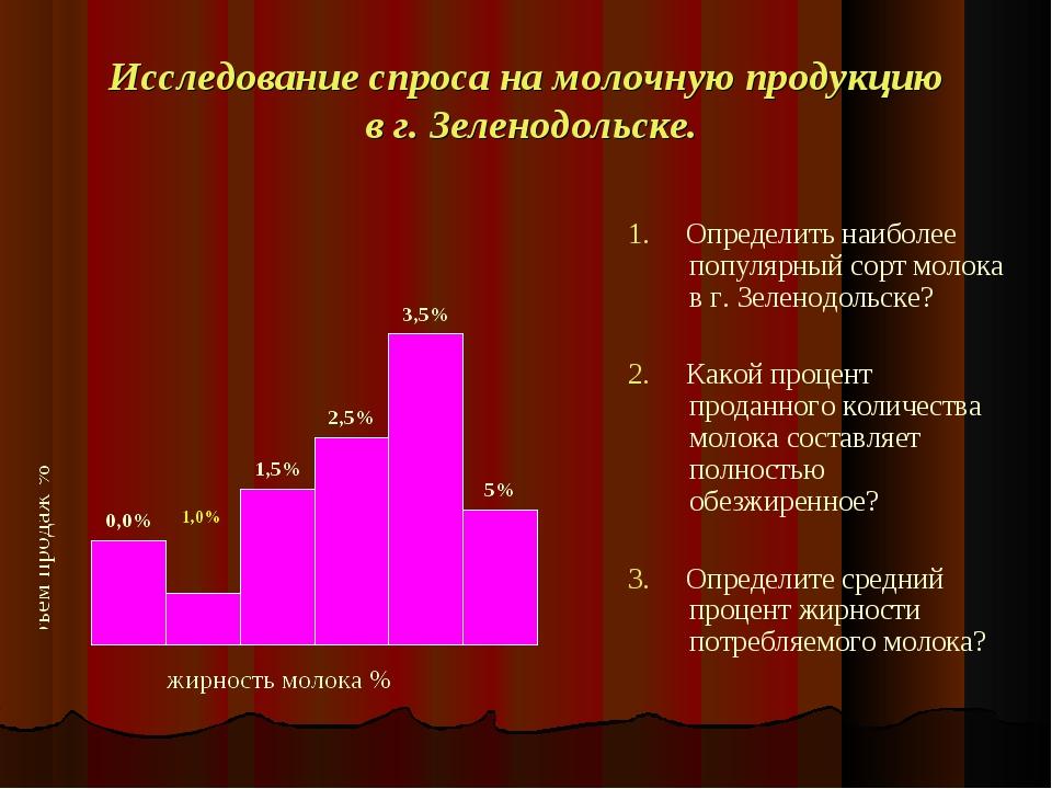 Исследование спроса на молочную продукцию в г. Зеленодольске. 1. Определить н...