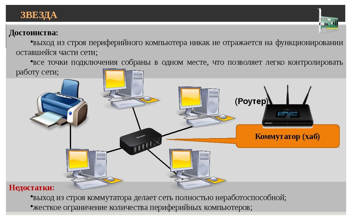 ЗВЕЗДА Достоинства: выход из строя периферийного компьютера никак не отражае...