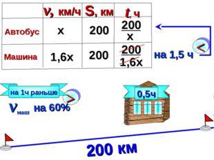0,5ч 200 км на 1ч раньше 1,6х х 200 200