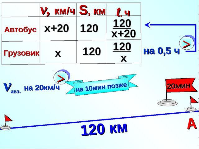120 км на 10мин позже А х х+20 120 120