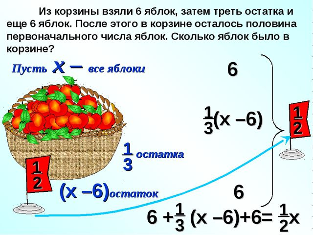 Пусть х – все яблоки (х –6)остаток Из корзины взяли 6 яблок, затем треть оста...