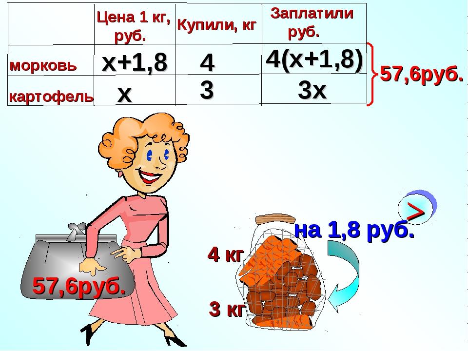 3 кг 4 кг 57,6руб. х x+1,8 4 3 3х 4(х+1,8)