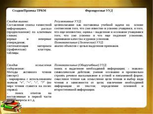 Стадия/Приемы ТРКМФормируемые УУД Стадия вызова: Составление списка «известн