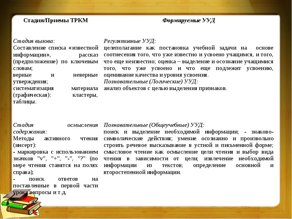 Стадия/Приемы ТРКМФормируемые УУД Стадия вызова: Составление списка «известн...