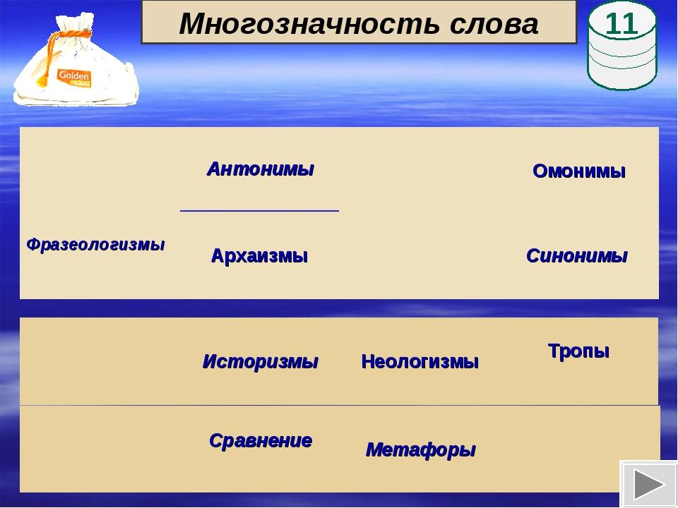 Многозначность слова Историзмы Антонимы Омонимы Синонимы Архаизмы Фразеологиз...