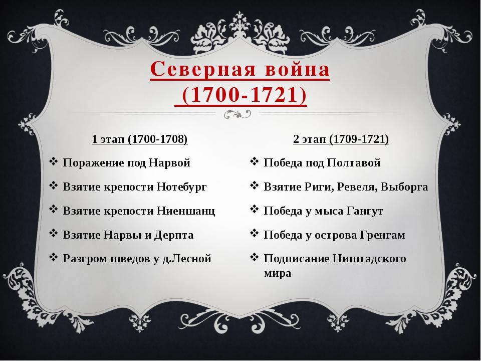 1 этап (1700-1708) Поражение под Нарвой Взятие крепости Нотебург Взятие крепо...