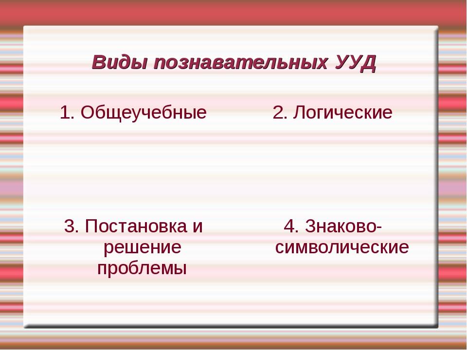 Виды познавательных УУД 2. Логические 4. Знаково- символические 3. Постановка...