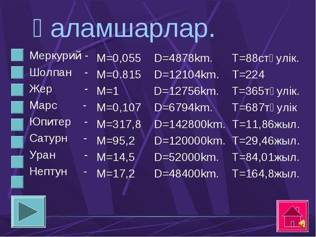 Ғаламшарлар. Меркурий - Шолпан - Жер - Марс - Юпитер - Сатурн - Уран - Непту...