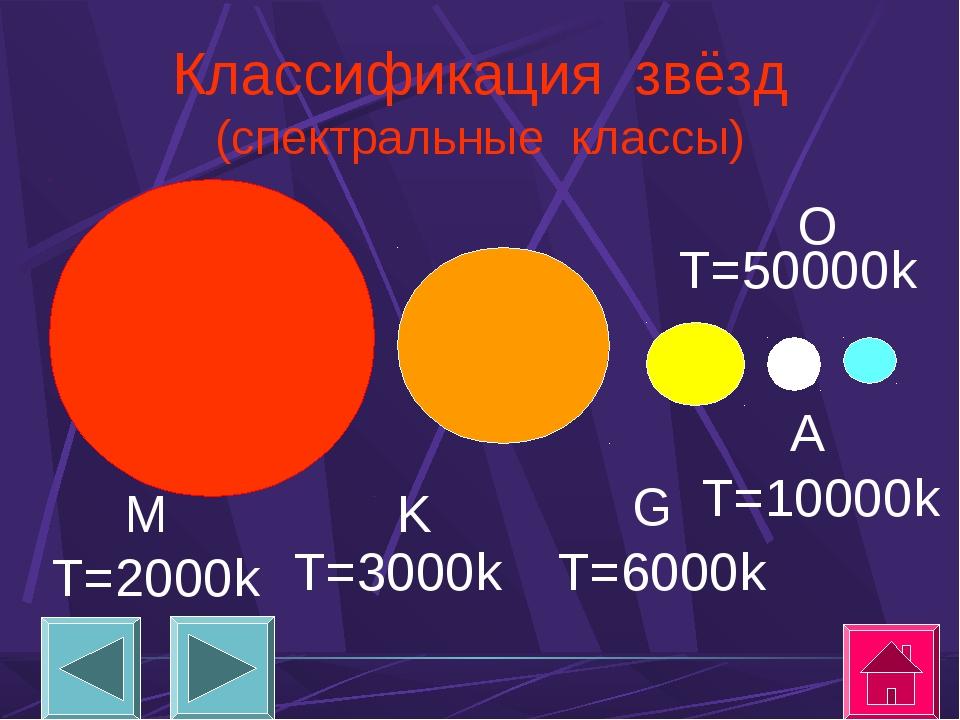 Классификация звёзд (спектральные классы) M T=2000k K T=3000k G T=6000k A T=1...