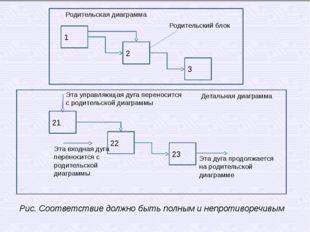 1 2 3 Родительская диаграмма Родительский блок 21 23 22 Эта управляющая дуга