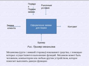 Оформление заявки для биржи Порядок Подачи заявки Заявка клиента Брокер Контр