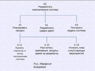 А0 Разработать компьютерную систему А 13 Уточнить план сопутствующих мероприя