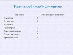 Типы связей между функциями Тип связи Относительная значимость Случайная 0 Ло