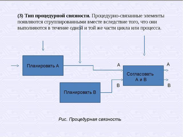 Планировать А Планировать В Согласовать А и В А А B B Рис. Процедурная связно...