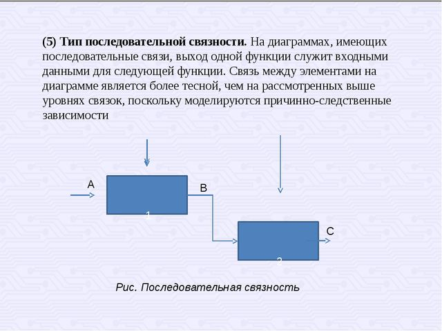 Рис. Последовательная связность 1 2 А В С (5) Тип последовательной связности....
