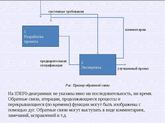 Рис. Пример обратной связи 1 Разработка проекта 2 Экспертиза системные требов...