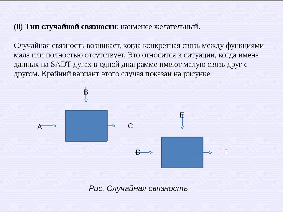 А C B E F D Рис. Случайная связность (0) Тип случайной связности: наименее ж...