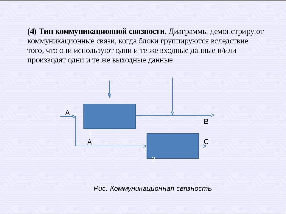 1 2 А В А С Рис. Коммуникационная связность (4) Тип коммуникационной связнос...