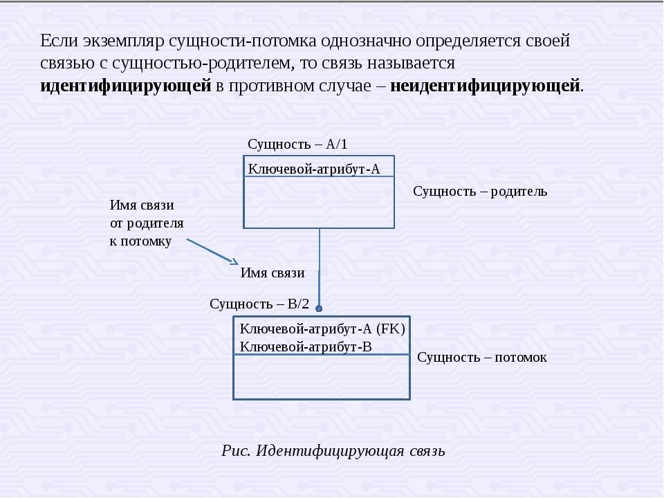 Если экземпляр сущности-потомка однозначно определяется своей связью с сущнос...