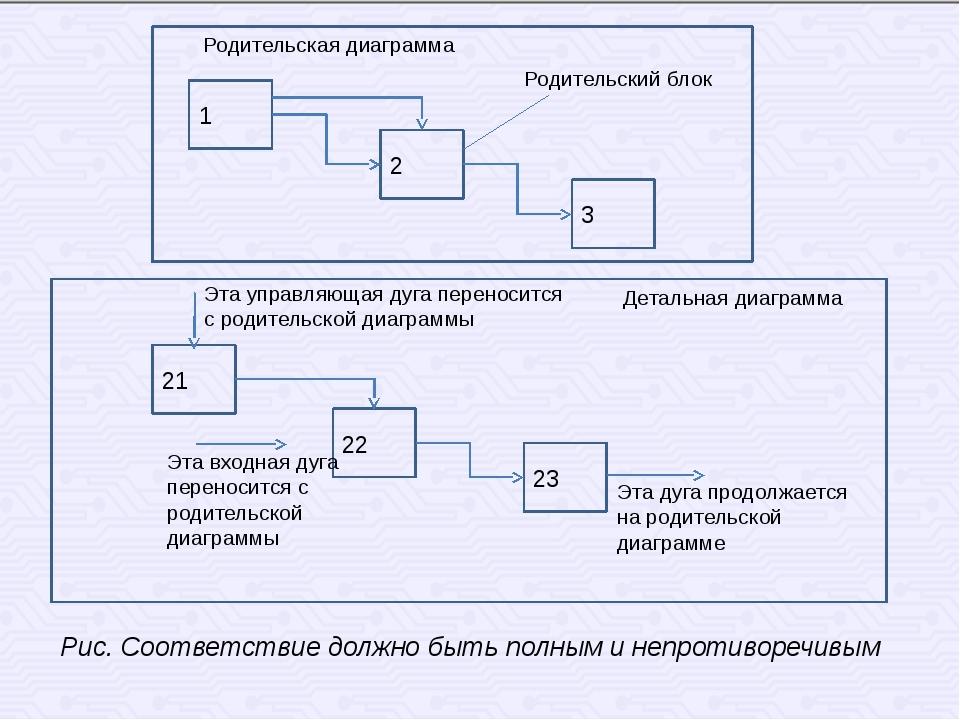 1 2 3 Родительская диаграмма Родительский блок 21 23 22 Эта управляющая дуга...