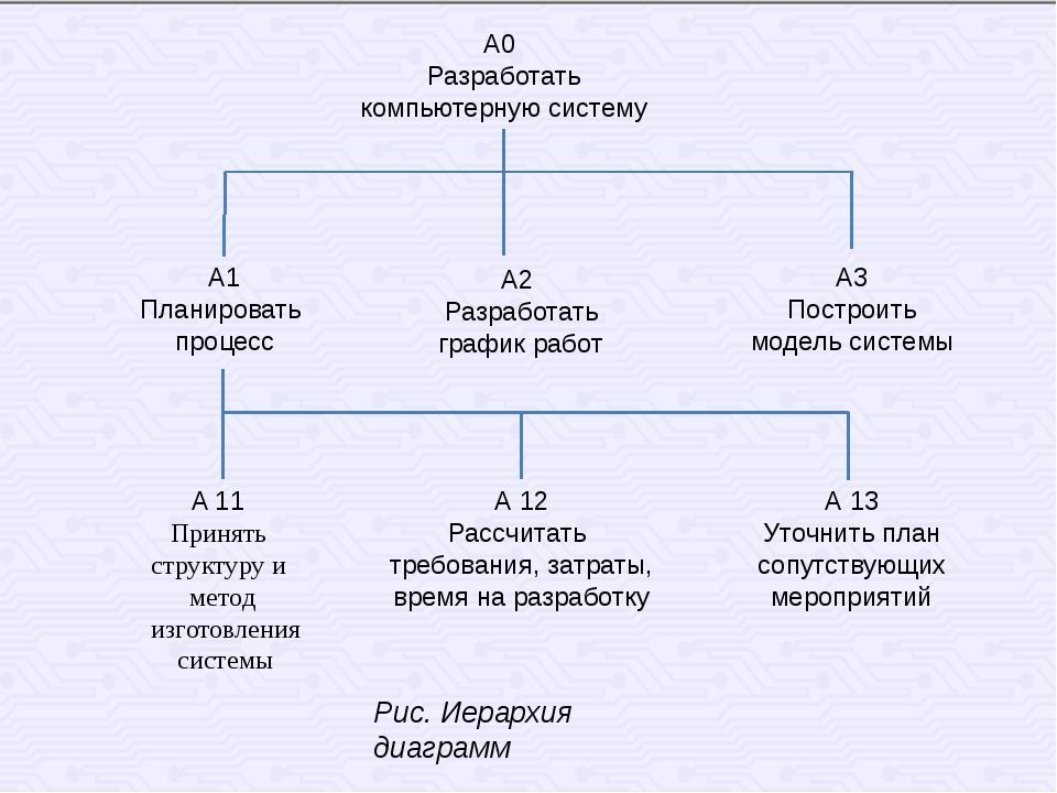 А0 Разработать компьютерную систему А 13 Уточнить план сопутствующих мероприя...