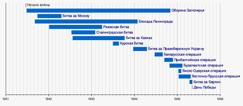 https://upload.wikimedia.org/wikipedia/ru/timeline/b3ffbbf3f80f837506bdc7a7c0ddec31.png