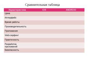 Сравнительная таблица Характеристика IOS ANDROID Цена Интерфейс Время работы