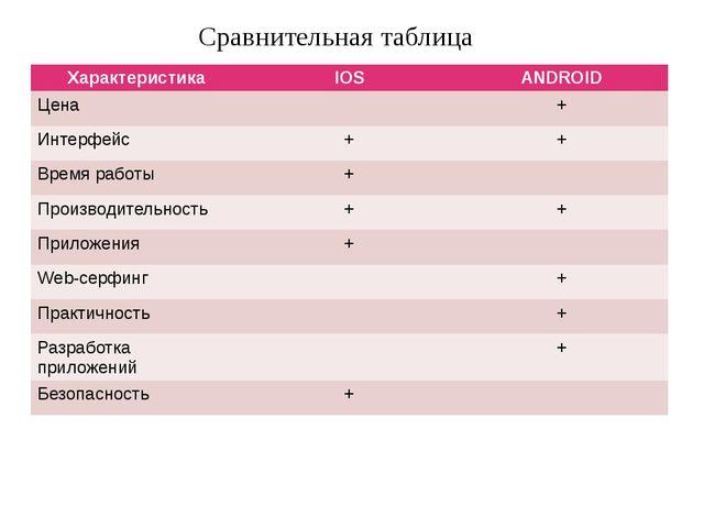 Сравнительная таблица Характеристика IOS ANDROID Цена + Интерфейс + + Время р...