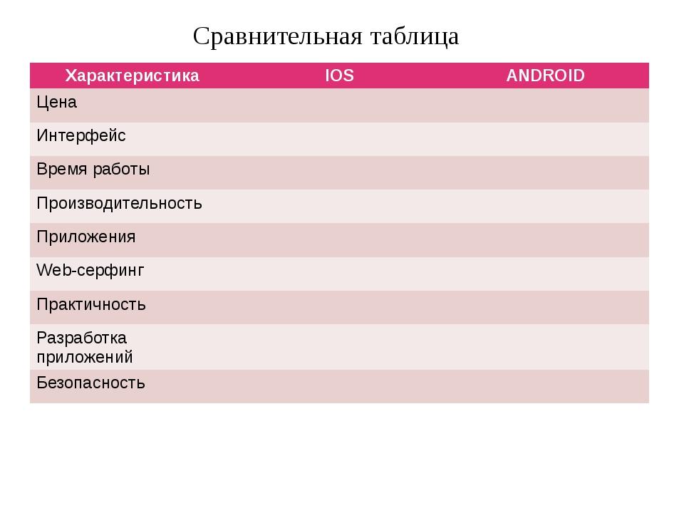 Сравнительная таблица Характеристика IOS ANDROID Цена Интерфейс Время работы...