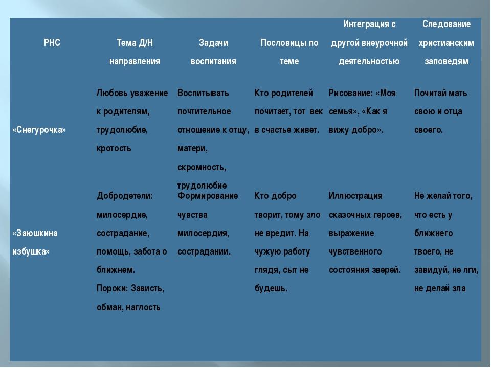 РНС Тема Д/Н направления Задачи воспитания Пословицы по темеИнтеграц...