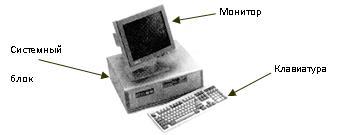 устройство компьютера 2 класс