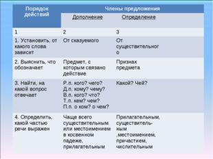 Порядок действийЧлены предложения ДополнениеОпределение 123 1. Устано