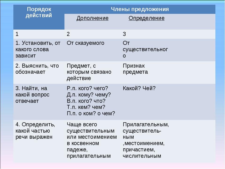Порядок действийЧлены предложения ДополнениеОпределение 123 1. Устано...