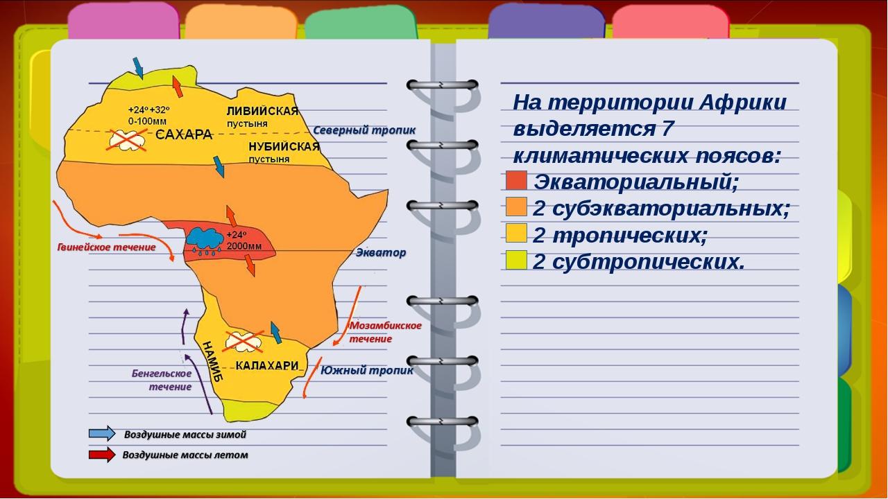 На территории Африки выделяется 7 климатических поясов: Экваториальный; 2 суб...