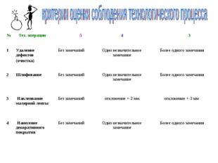 №Тех. операции 54 3 1Удаление дефектов (очистка)Без замечанийОдно незн