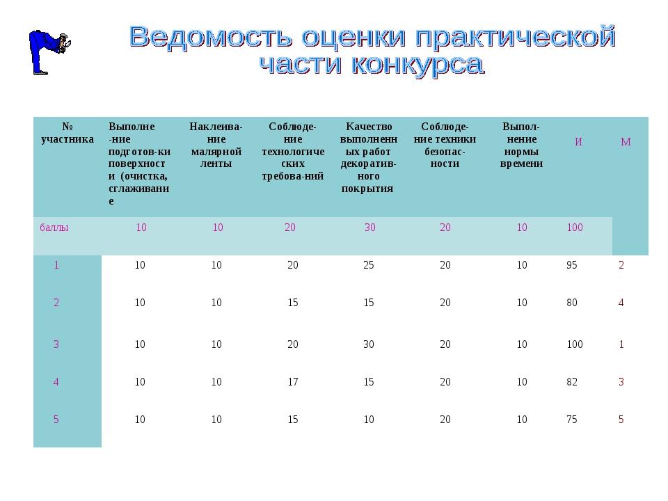 № участникаВыполне -ние подготов-ки поверхности (очистка, сглаживаниеНаклеи...